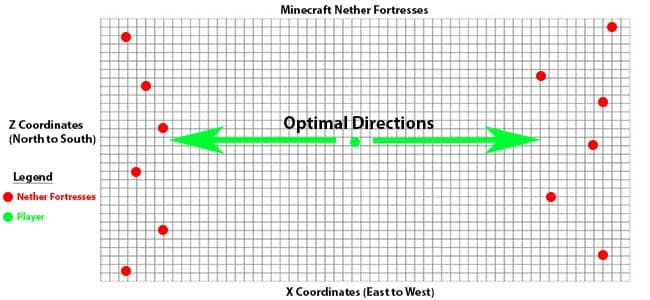 How To Find a Nether Fortress in Minecraft